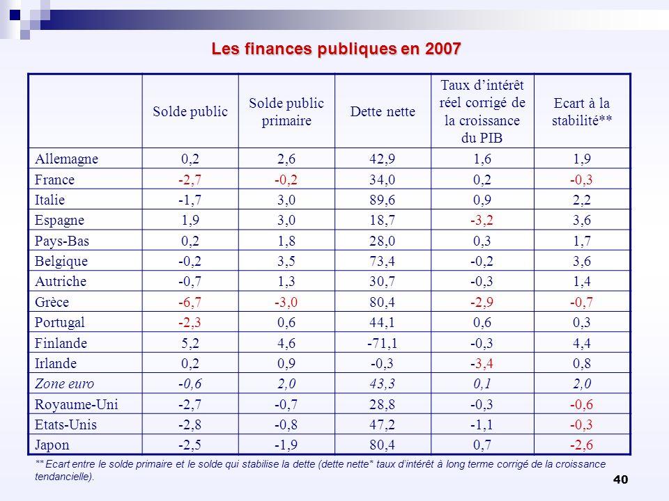 40 Les finances publiques en 2007 Solde public Solde public primaire Dette nette Taux dintérêt réel corrigé de la croissance du PIB Ecart à la stabili