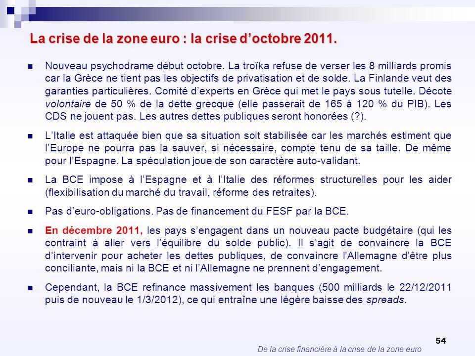De la crise financière à la crise de la zone euro 54 La crise de la zone euro : la crise doctobre 2011. Nouveau psychodrame début octobre. La troïka r