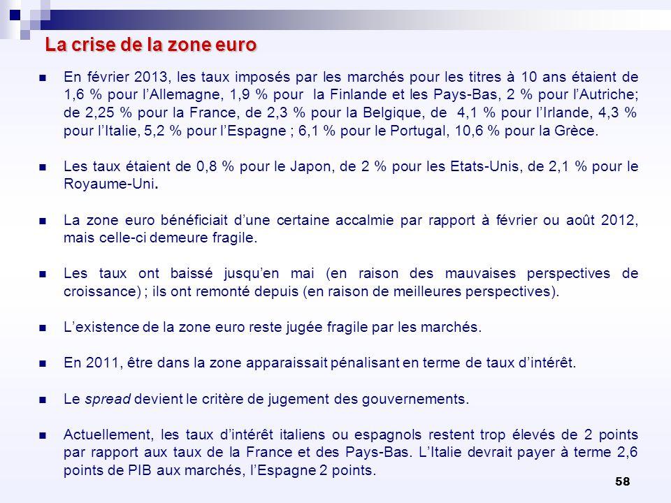 58 La crise de la zone euro En février 2013, les taux imposés par les marchés pour les titres à 10 ans étaient de 1,6 % pour lAllemagne, 1,9 % pour la