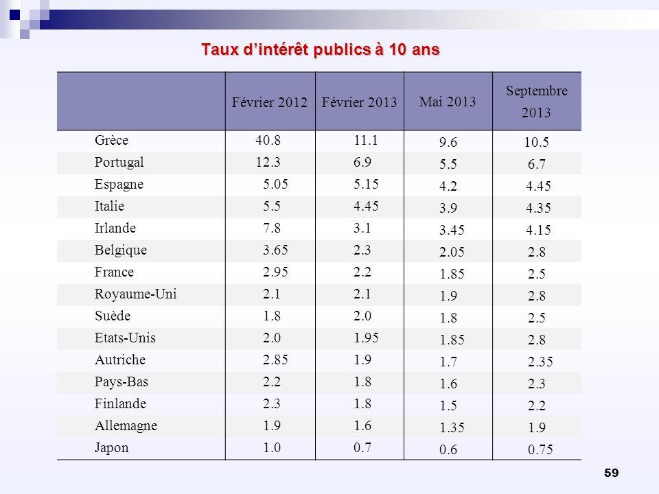 59 Taux dintérêt publics à 10 ans Taux dintérêt publics à 10 ans Février 2012Février 2013 Mai 2013 Septembre 2013 Grèce 40.811.1 9.610.5 Portugal 12.3