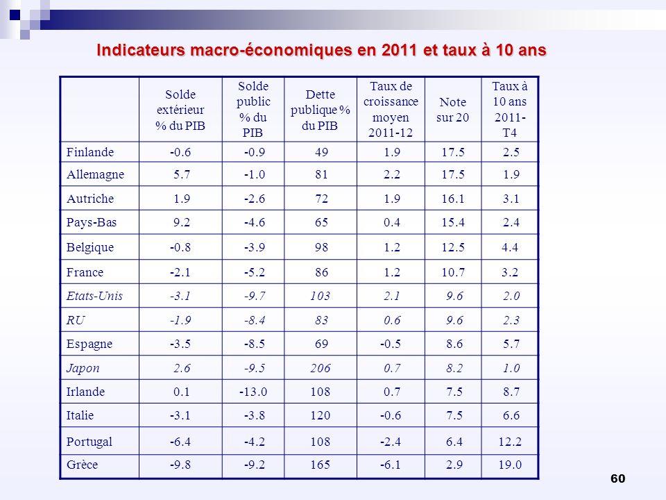 60 Indicateurs macro-économiques en 2011 et taux à 10 ans Solde extérieur % du PIB Solde public % du PIB Dette publique % du PIB Taux de croissance mo