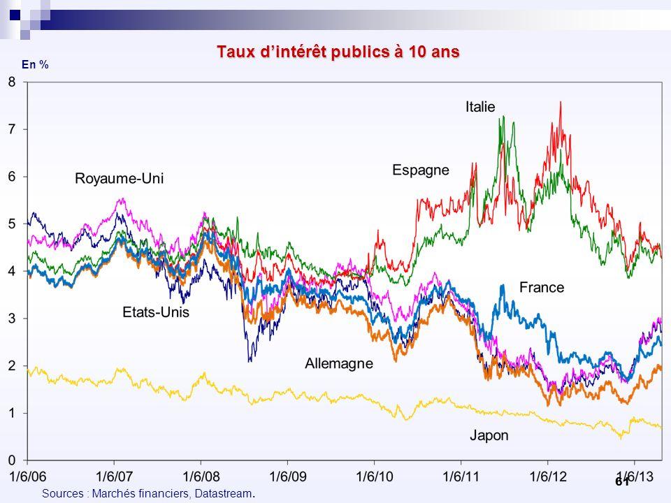 61 Taux dintérêt publics à 10 ans En % Sources : Marchés financiers, Datastream.