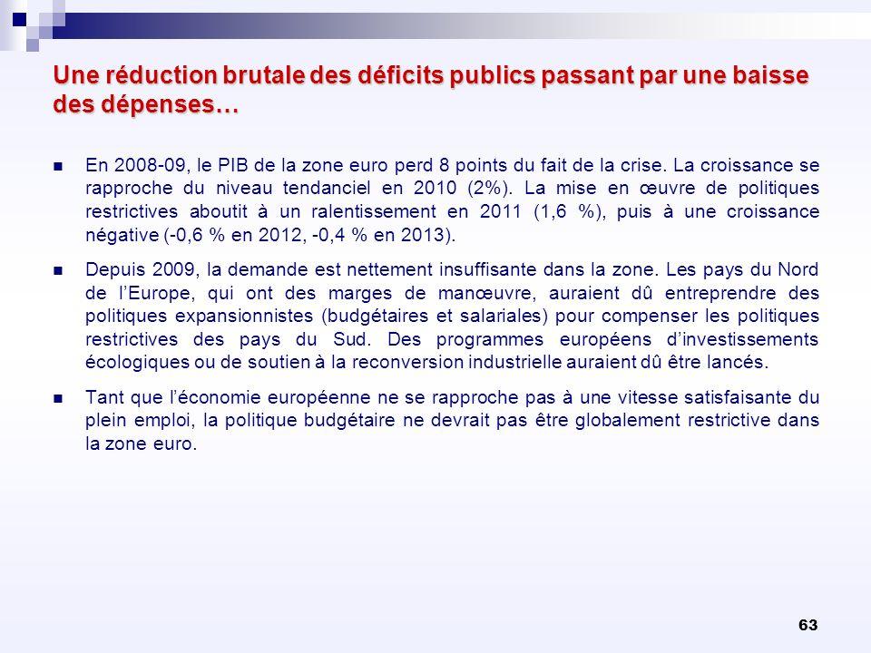 63 Une réduction brutale des déficits publics passant par une baisse des dépenses… En 2008-09, le PIB de la zone euro perd 8 points du fait de la cris