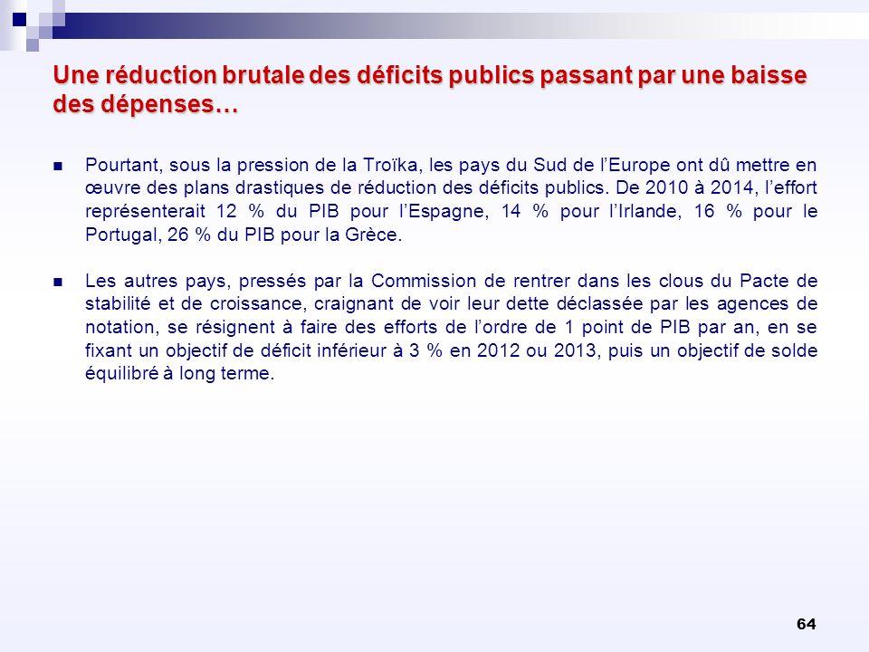 64 Une réduction brutale des déficits publics passant par une baisse des dépenses… Pourtant, sous la pression de la Troïka, les pays du Sud de lEurope