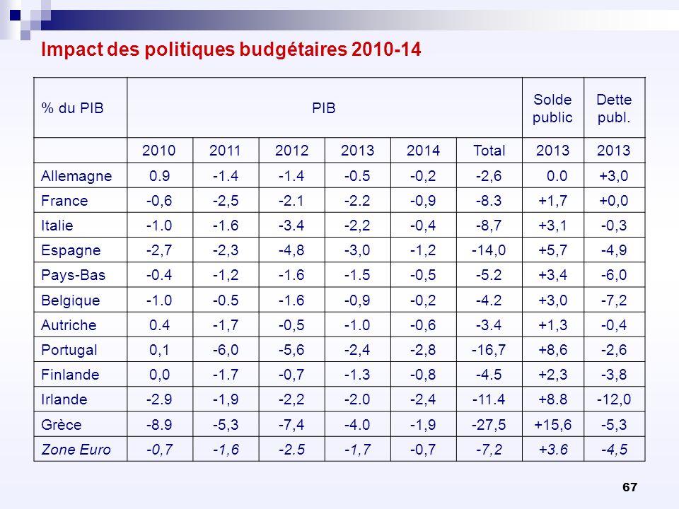 67 Impact des politiques budgétaires 2010-14 % du PIBPIB Solde public Dette publ. 20102011201220132014Total2013 Allemagne0.9-1.4 -0.5-0,2-2,6 0.0+3,0