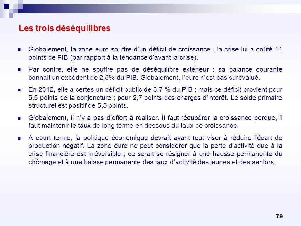 79 Les trois déséquilibres Globalement, la zone euro souffre dun déficit de croissance : la crise lui a coûté 11 points de PIB (par rapport à la tenda