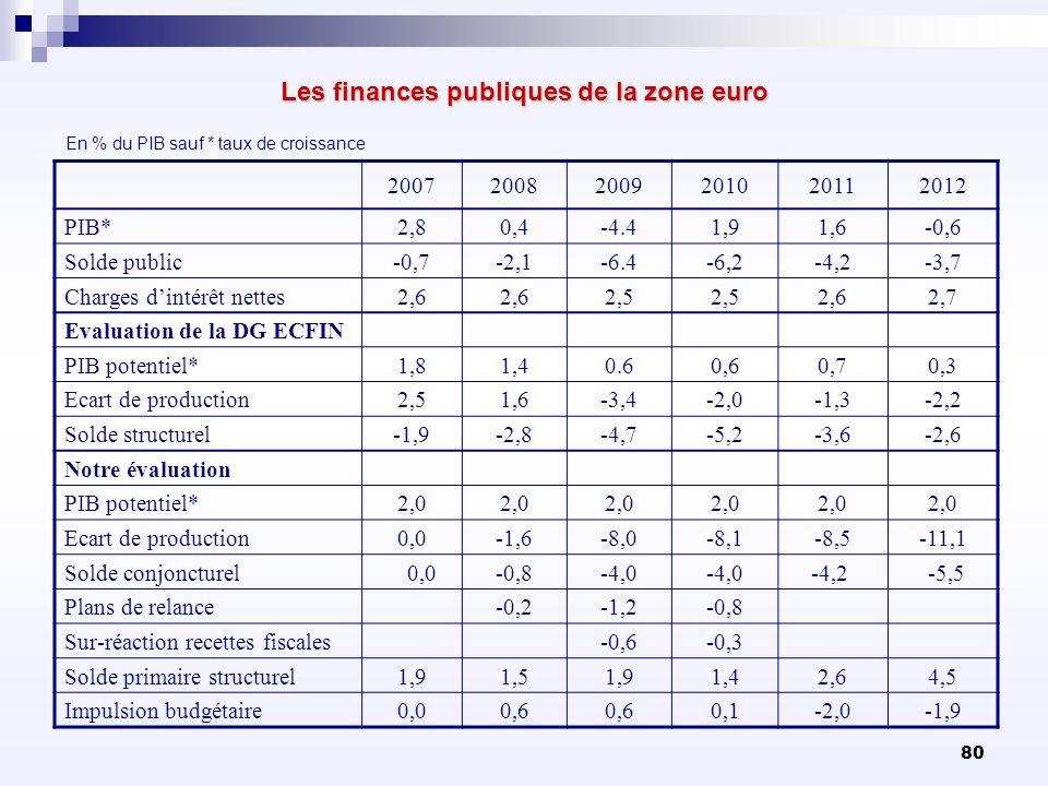 80 Les finances publiques de la zone euro 200720082009201020112012 PIB*2,80,4-4.41,91,6-0,6 Solde public-0,7-2,1-6.4-6,2-4,2-3,7 Charges dintérêt nett