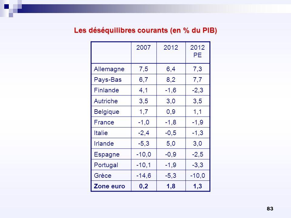 83 Les déséquilibres courants (en % du PIB) 20072012 PE Allemagne7,56,47,3 Pays-Bas6,78,27,7 Finlande4,1-1,6-2,3 Autriche3,53,03,5 Belgique1,70,91,1 F