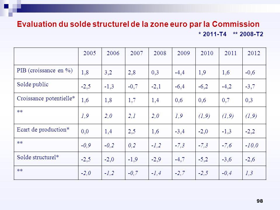 98 Evaluation du solde structurel de la zone euro par la Commission * 2011-T4 ** 2008-T2 20052006200720082009201020112012 PIB (croissance en %) 1,83,2
