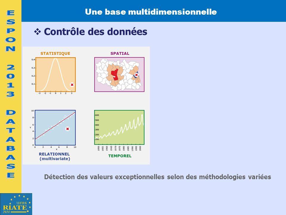 Contrôle des données Une base multidimensionnelle Détection des valeurs exceptionnelles selon des méthodologies variées