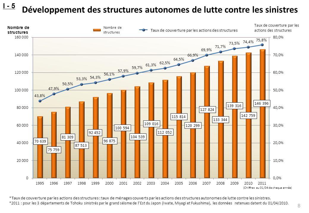 Développement des structures autonomes de lutte contre les sinistres 8 *Taux de couverture par les actions des structures : taux de ménages couverts p