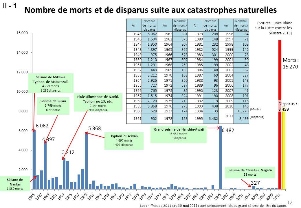Séisme de Chuetsu, Niigata 68 morts 327 6 482 Grand séisme de Hanshin-Awaji 6 434 morts 3 disparus 5 868 Typhon dIsewan 4 697 morts 401 disparus Pluie