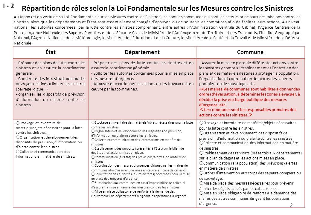 Répartition de rôles selon la Loi Fondamentale sur les Mesures contre les Sinistres 2 ÉtatDépartementCommune - Préparer des plans de lutte contre les