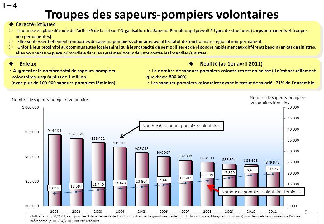Nombre de sapeurs-pompiers volontaires Taux de sapeurs-pompiers volontaires ayant le statut de salarié ( ) Évolution du nombre de sapeurs-pompiers volontaires et du taux de sapeurs-pompiers volontaires ayant le statut de salarié Le nombre de sapeurs-pompiers volontaires est en baisse (il se situe à env.