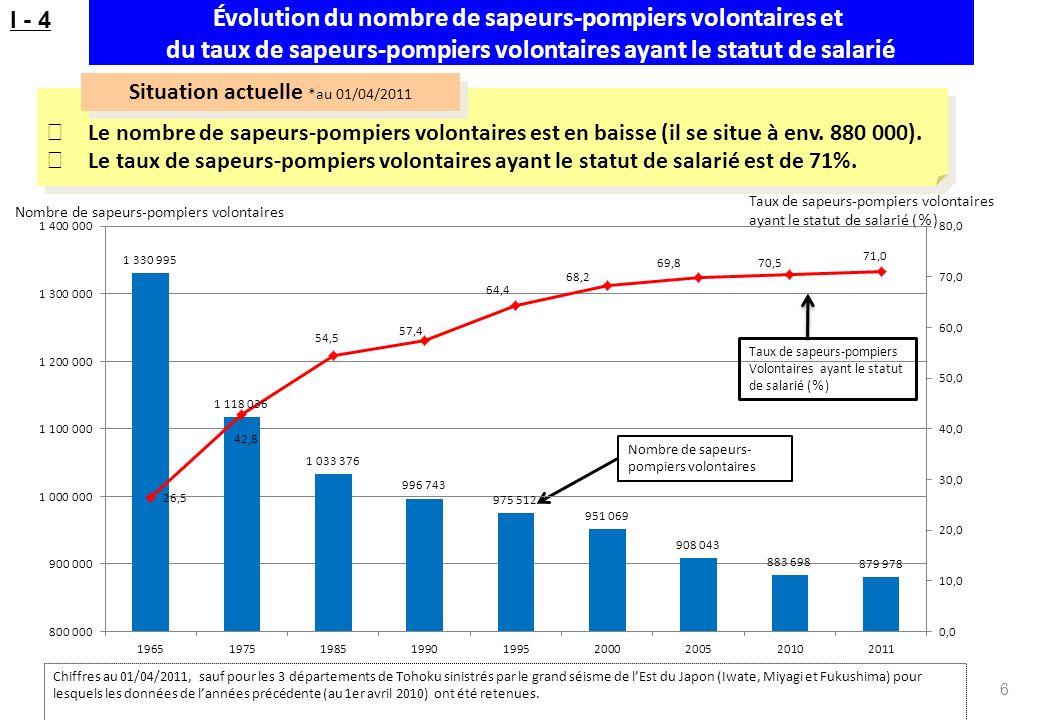 Nombre de sapeurs-pompiers volontaires Taux de sapeurs-pompiers volontaires ayant le statut de salarié ( ) Évolution du nombre de sapeurs-pompiers vol