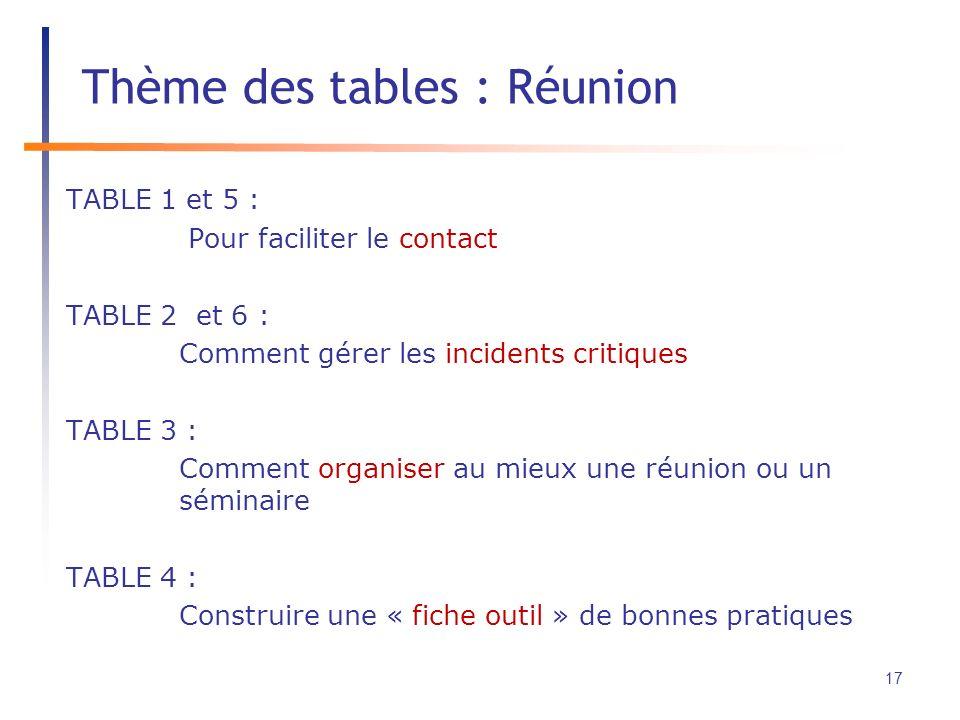 TABLE 1 et 5 : Pour faciliter le contact TABLE 2 et 6 : Comment gérer les incidents critiques TABLE 3 : Comment organiser au mieux une réunion ou un séminaire TABLE 4 : Construire une « fiche outil » de bonnes pratiques Thème des tables : Réunion 17