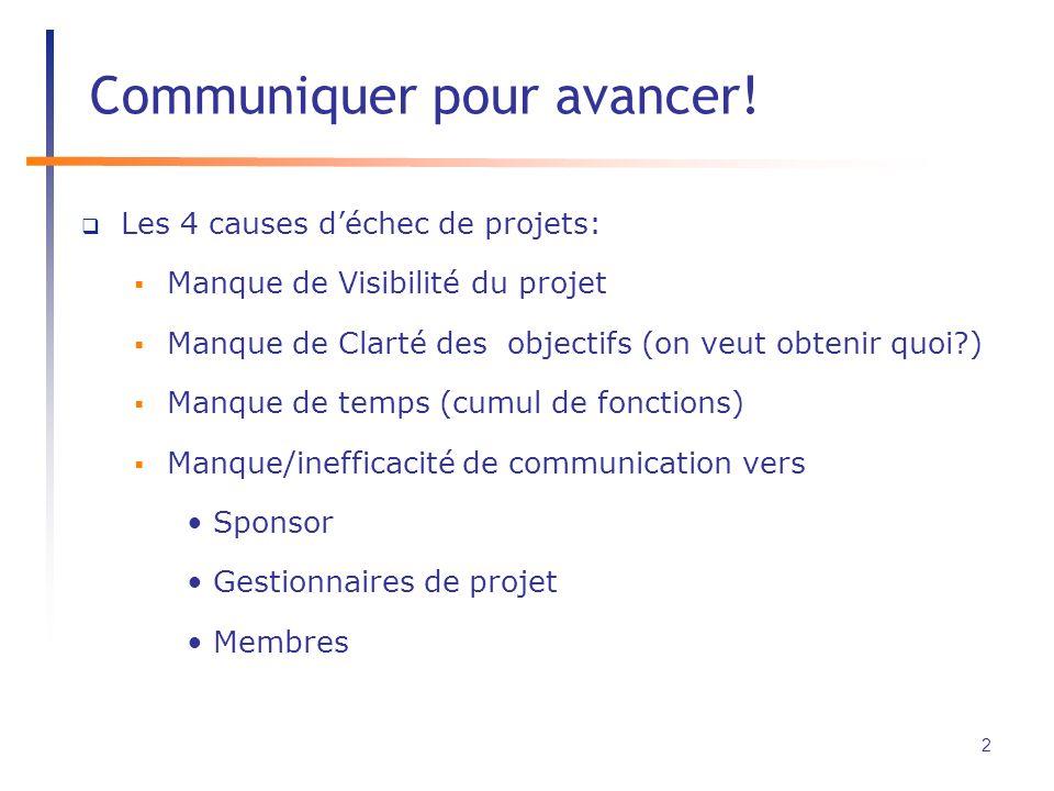 Les 4 causes déchec de projets: Manque de Visibilité du projet Manque de Clarté des objectifs (on veut obtenir quoi ) Manque de temps (cumul de fonctions) Manque/inefficacité de communication vers Sponsor Gestionnaires de projet Membres Communiquer pour avancer.