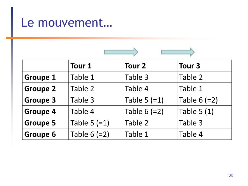 Tour 1Tour 2Tour 3 Groupe 1Table 1Table 3Table 2 Groupe 2Table 2Table 4Table 1 Groupe 3Table 3Table 5 (=1)Table 6 (=2) Groupe 4Table 4Table 6 (=2)Table 5 (1) Groupe 5Table 5 (=1)Table 2Table 3 Groupe 6Table 6 (=2)Table 1Table 4 Le mouvement… 30