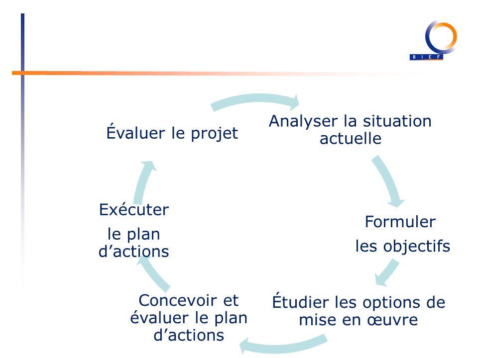 Analyser la situation actuelle Formuler les objectifs Étudier les options de mise en œuvre Concevoir et évaluer le plan dactions Exécuter le plan dactions Évaluer le projet