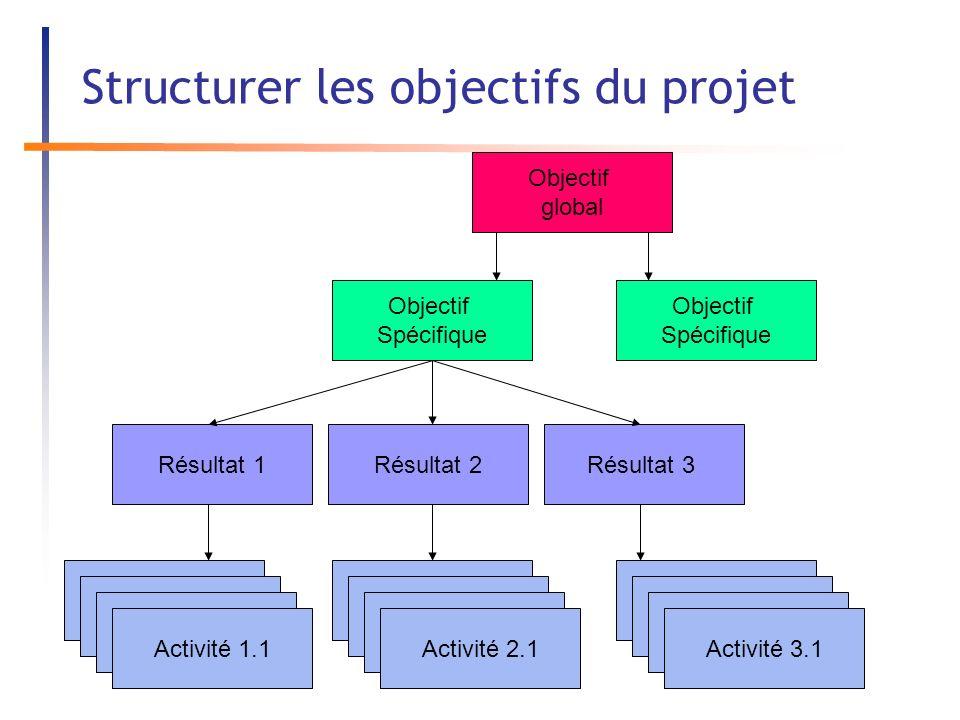 Structurer les objectifs du projet Objectif global Objectif Spécifique Objectif Spécifique Résultat 1 Activité 1 Résultat 2Résultat 3 Activité 1 Activité 1.1 Activité 1 Activité 2.1 Activité 1 Activité 3.1