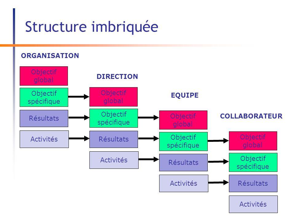 Structure imbriquée ORGANISATION Activités Résultats Objectif global Objectif spécifique DIRECTION EQUIPE COLLABORATEUR Activités Résultats Objectif global Objectif spécifique Activités Résultats Objectif global Objectif spécifique Activités Résultats Objectif global Objectif spécifique