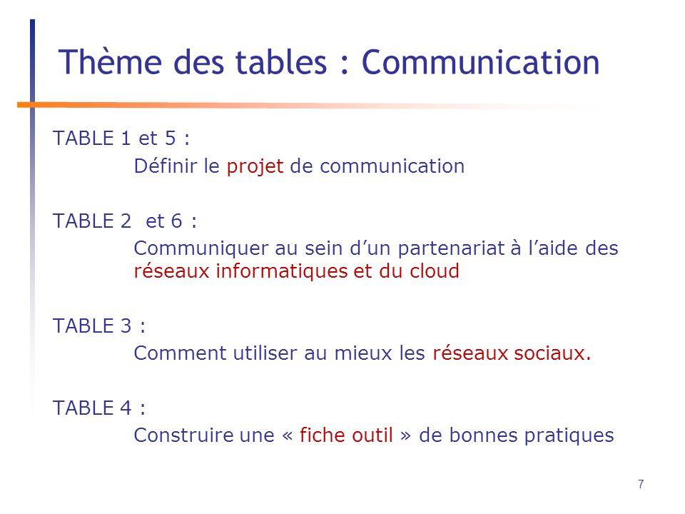 TABLE 1 et 5 : Définir le projet de communication TABLE 2 et 6 : Communiquer au sein dun partenariat à laide des réseaux informatiques et du cloud TABLE 3 : Comment utiliser au mieux les réseaux sociaux.