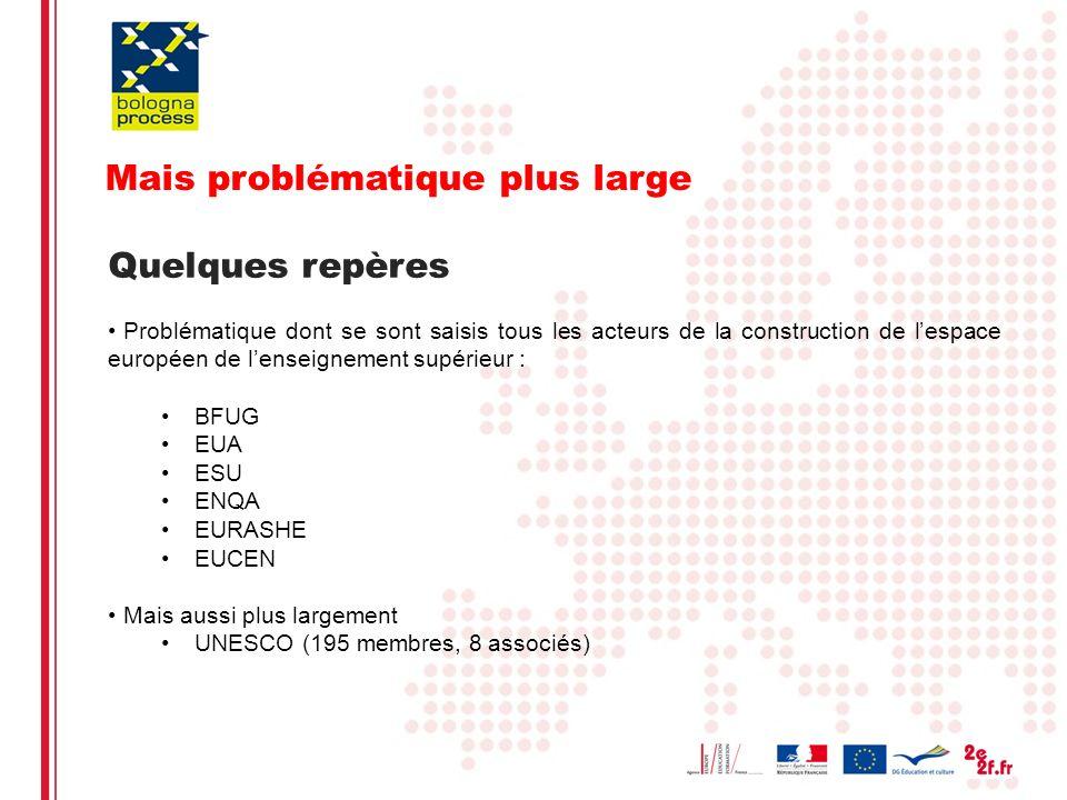 Eliane Kotler9 Mais problématique plus large Quelques repères Problématique dont se sont saisis tous les acteurs de la construction de lespace europée