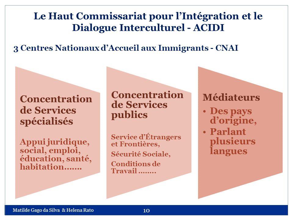 Matilde Gago da Silva & Helena Rato 10 Le Haut Commissariat pour lIntégration et le Dialogue Interculturel - ACIDI 3 Centres Nationaux dAccueil aux Im