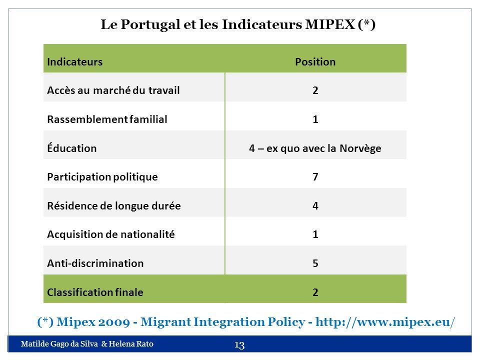 Matilde Gago da Silva & Helena Rato 13 Le Portugal et les Indicateurs MIPEX (*) IndicateursPosition Accès au marché du travail2 Rassemblement familial