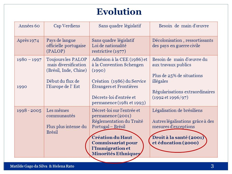 Matilde Gago da Silva & Helena Rato 3 Evolution Années 60Cap VerdiensSans quadre législatifBesoin de main dœuvre Après 1974Pays de langue officielle p