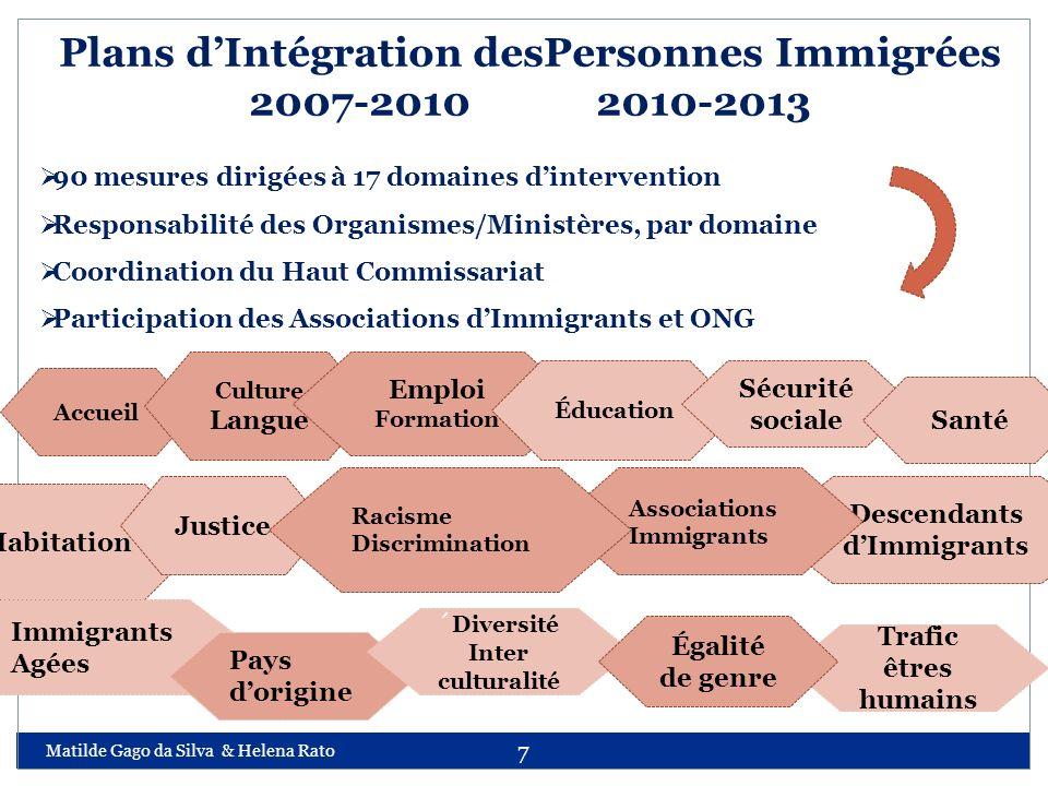 Matilde Gago da Silva & Helena Rato 7 Plans dIntégration desPersonnes Immigrées 2007-2010 2010-2013 90 mesures dirigées à 17 domaines dintervention Re