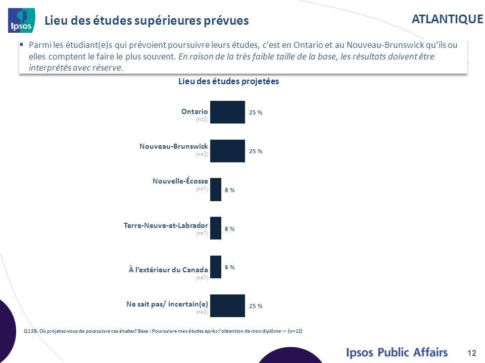 ATLANTIQUE Lieu des études supérieures prévues 12 Q13B.