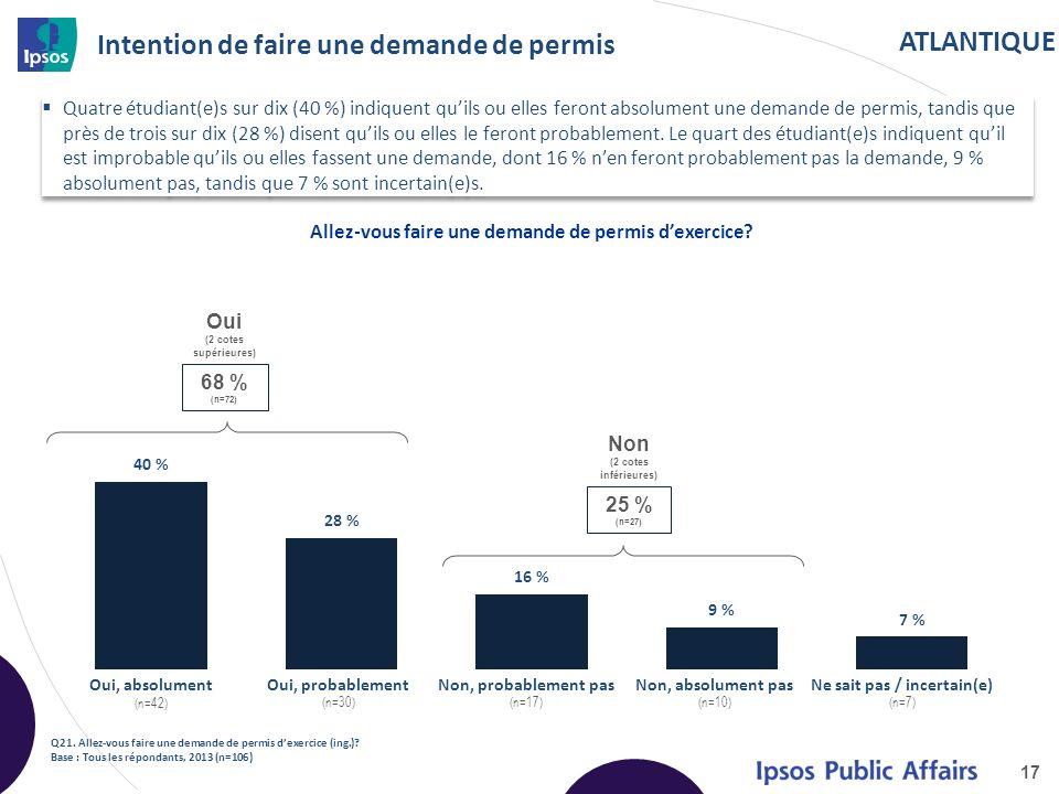 ATLANTIQUE Intention de faire une demande de permis Quatre étudiant(e)s sur dix (40 %) indiquent quils ou elles feront absolument une demande de permis, tandis que près de trois sur dix (28 %) disent quils ou elles le feront probablement.