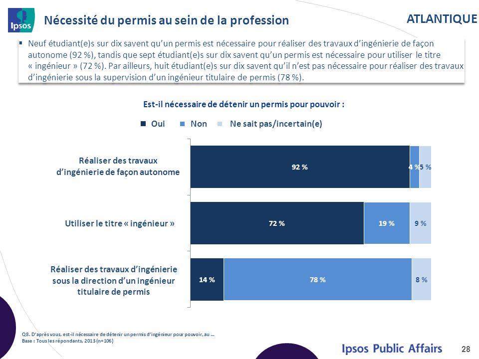 ATLANTIQUE Nécessité du permis au sein de la profession Neuf étudiant(e)s sur dix savent quun permis est nécessaire pour réaliser des travaux dingénie
