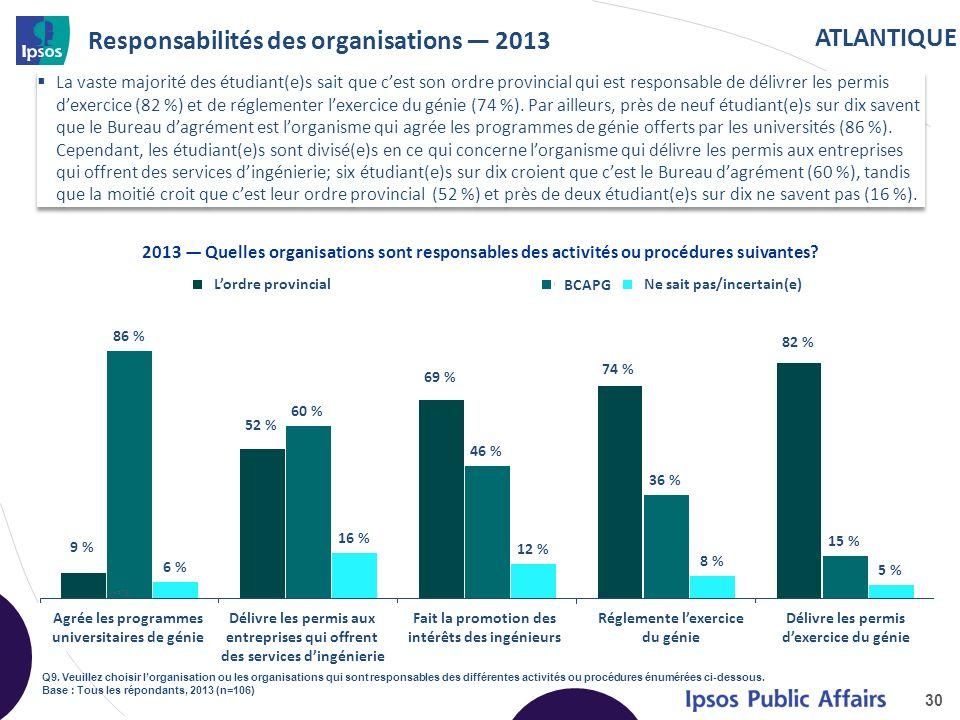 ATLANTIQUE Responsabilités des organisations 2013 La vaste majorité des étudiant(e)s sait que cest son ordre provincial qui est responsable de délivrer les permis dexercice (82 %) et de réglementer lexercice du génie (74 %).