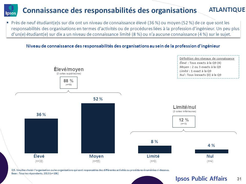ATLANTIQUE Connaissance des responsabilités des organisations 31 Niveau de connaissance des responsabilités des organisations au sein de la profession dingénieur Q9.