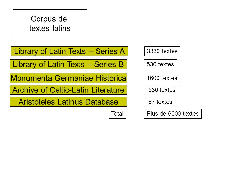Corpus de textes latins Library of Latin Texts – Series A Monumenta Germaniae Historica Archive of Celtic-Latin Literature Aristoteles Latinus Database 3330 textes 1600 textes 530 textes 67 textes Plus de 6000 textesTotal Library of Latin Texts – Series B 530 textes