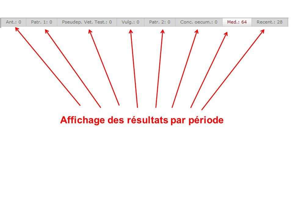 Affichage des résultats par période