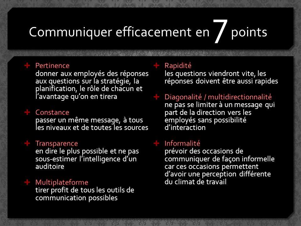 Communiquer efficacement en 7 points