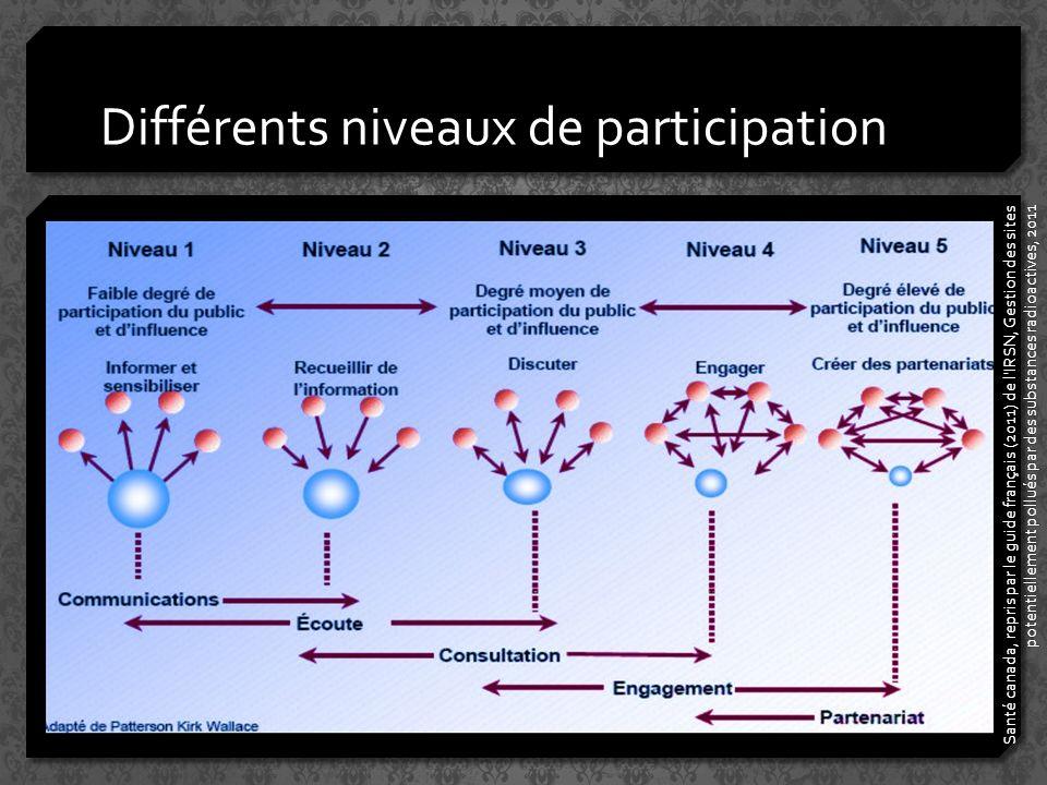 Différents niveaux de participation Santé canada, repris par le guide français (2011) de l IRSN, Gestion des sites potentiellement pollués par des substances radioactives, 2011