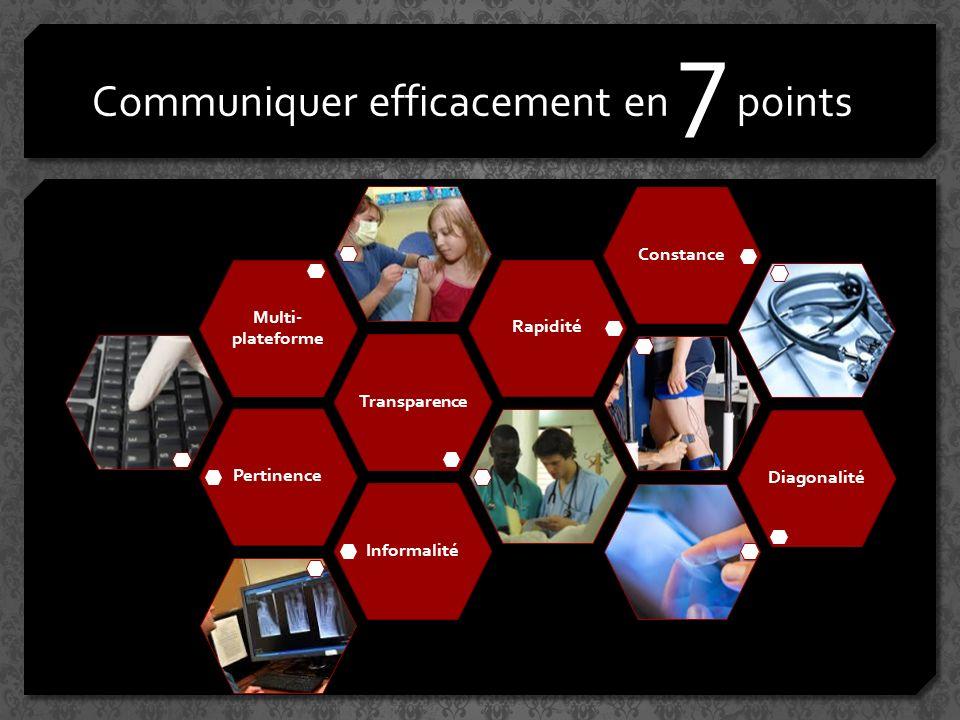 Communiquer efficacement en 7 points PertinenceTransparence Multi- plateforme RapiditéConstanceDiagonalitéInformalité