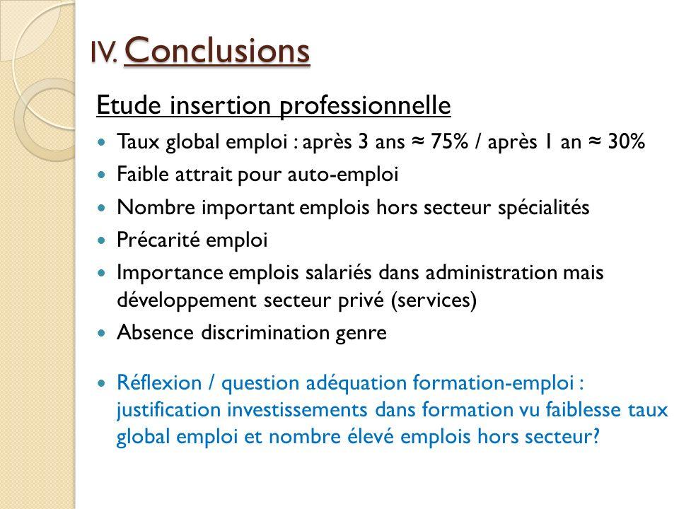 Etude insertion professionnelle Taux global emploi : après 3 ans 75% / après 1 an 30% Faible attrait pour auto-emploi Nombre important emplois hors se