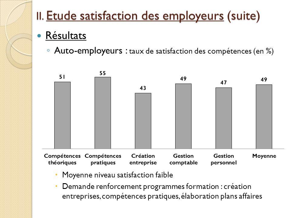Résultats Auto-employeurs : taux de satisfaction des compétences (en %) Moyenne niveau satisfaction faible Demande renforcement programmes formation :