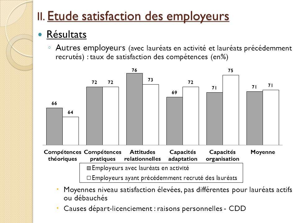 Résultats Autres employeurs (avec lauréats en activité et lauréats précédemment recrutés) : taux de satisfaction des compétences (en%) Moyennes niveau
