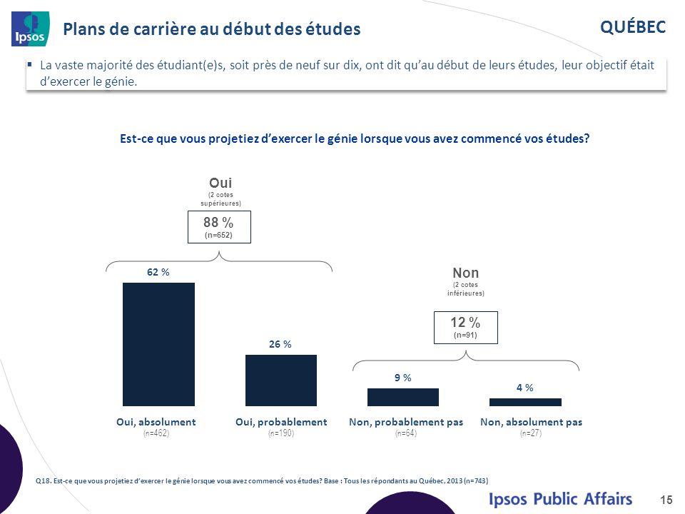 QUÉBEC Plans de carrière au début des études La vaste majorité des étudiant(e)s, soit près de neuf sur dix, ont dit quau début de leurs études, leur objectif était dexercer le génie.