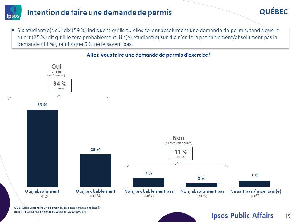 QUÉBEC Intention de faire une demande de permis Six étudiant(e)s sur dix (59 %) indiquent quils ou elles feront absolument une demande de permis, tandis que le quart (25 %) dit quil le fera probablement.