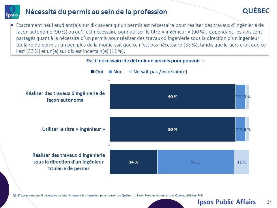 QUÉBEC Nécessité du permis au sein de la profession Exactement neuf étudiant(e)s sur dix savent quun permis est nécessaire pour réaliser des travaux dingénierie de façon autonome (90 %) ou quil est nécessaire pour utiliser le titre « ingénieur » (90 %).