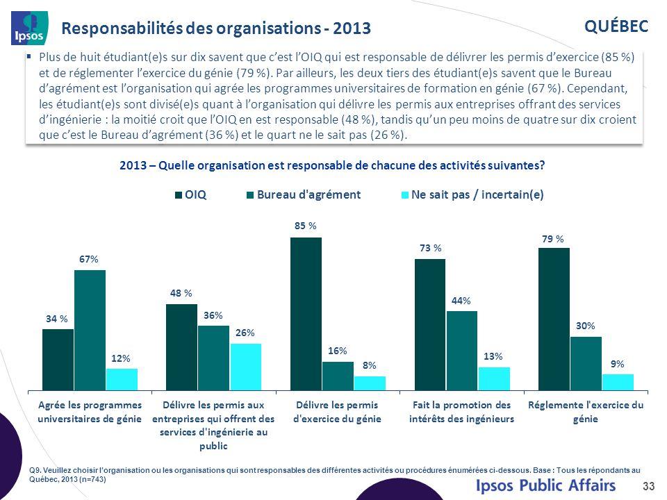 QUÉBEC Responsabilités des organisations - 2013 Plus de huit étudiant(e)s sur dix savent que cest lOIQ qui est responsable de délivrer les permis dexercice (85 %) et de réglementer lexercice du génie (79 %).