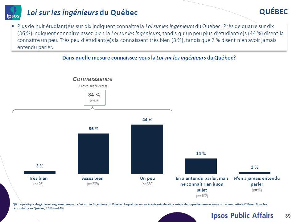 QUÉBEC Loi sur les ingénieurs du Québec 39 Q6.