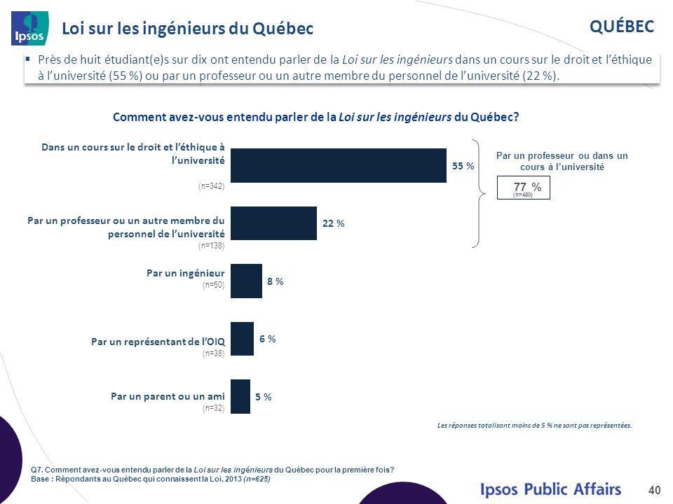 QUÉBEC Loi sur les ingénieurs du Québec 40 Q7.